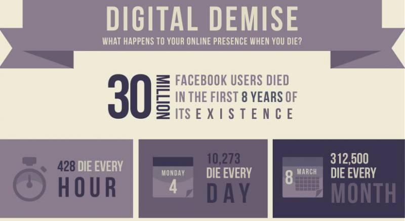 Infografik digitales Ableben von WebpageFX