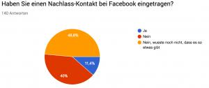 """Grafik Antwort: """"Haben Sie einen Nachlass-Kontakt bei Facebook eingetragen?"""" – 48,8% """"Nein, wusste nicht, dass es das gibt""""; 40% """"Nein""""; 11,4% """"Ja"""""""